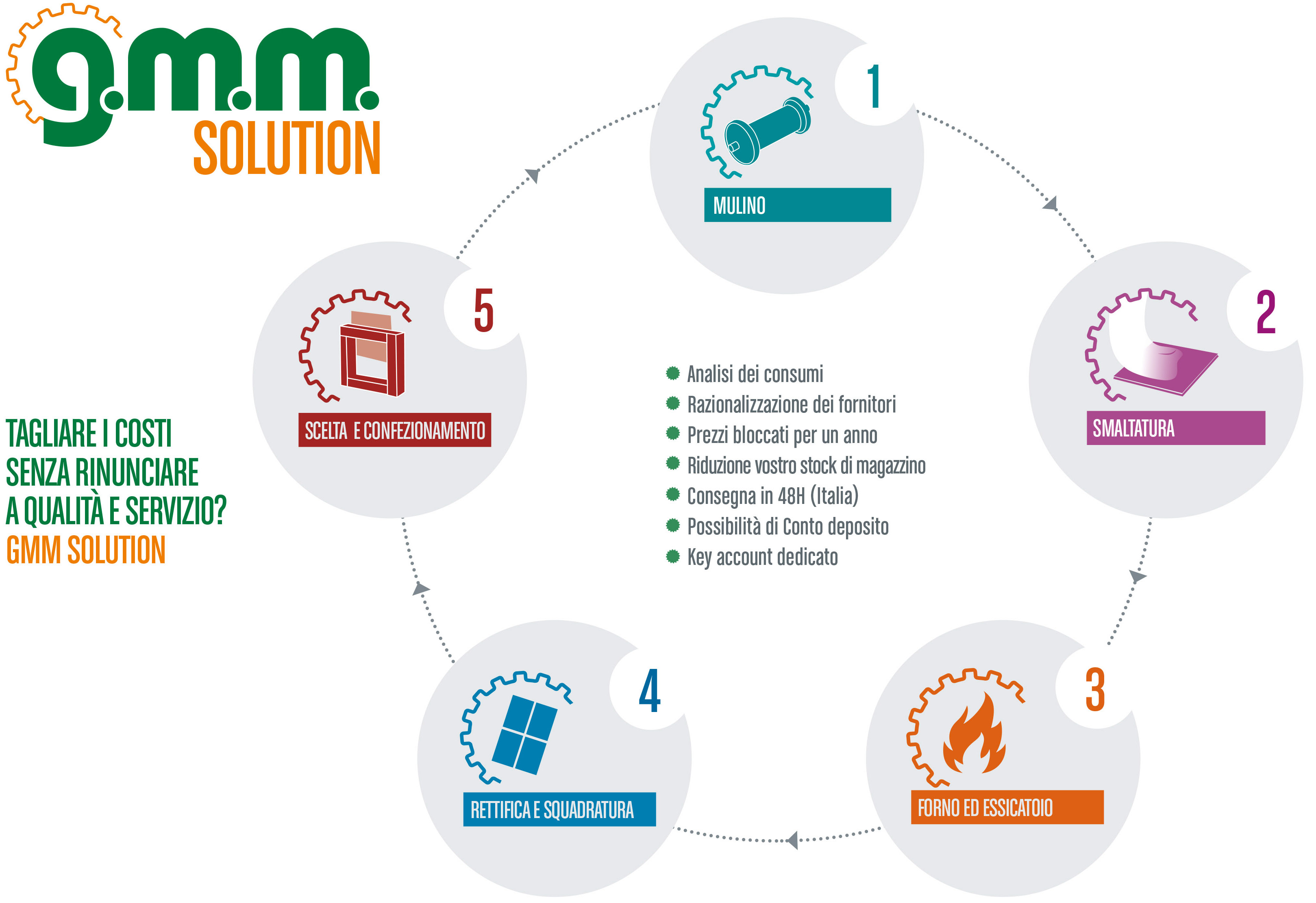 GMM SOLUTION Points IT